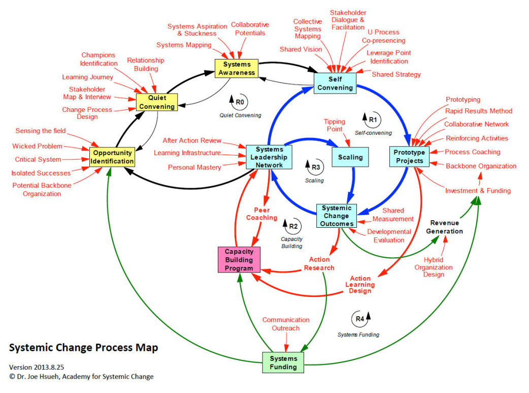 Academy Starts A Partnership With One Earth Academy For Systems Change - How to draw a process map
